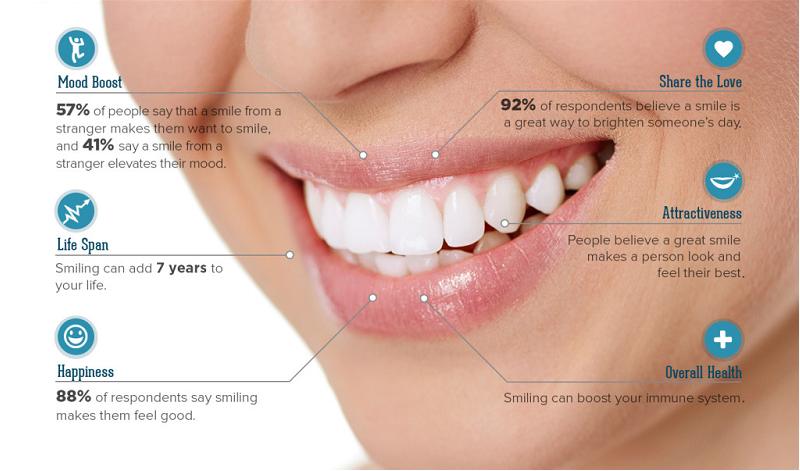 cosmetic dentistry brisbane