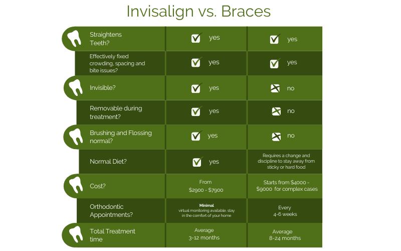 invisalign vs braces greenslopes dental brisbane dentists